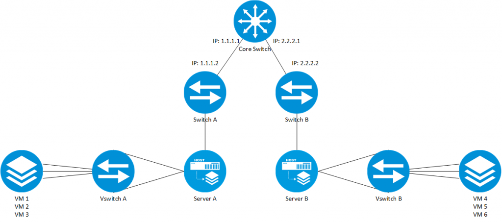 VXLAN-Infrastructure