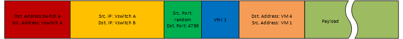 VXLAN-Packet-Example