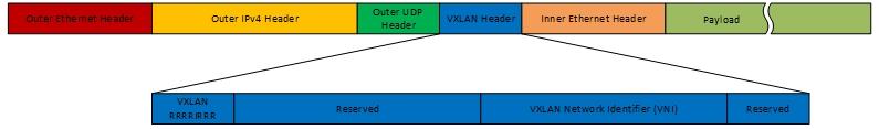 VXLAN-Packet