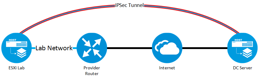 VXLAN WAN and IPSec