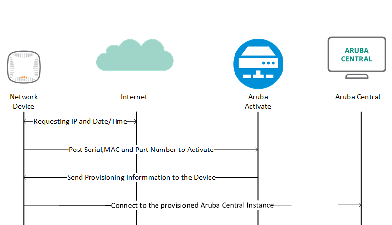 How Aruba Central Provisioning Works