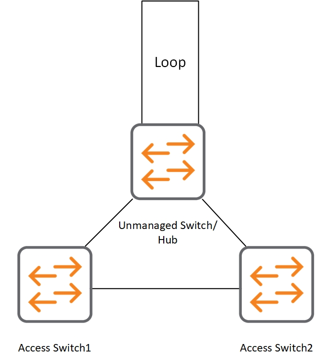 Protect from Spanning Tree and Loops - Between Two Access Switches